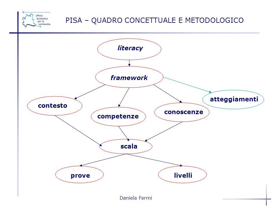 Daniela Fermi PISA – QUADRO CONCETTUALE E METODOLOGICO literacy framework contesto competenze conoscenze atteggiamenti livelli scala prove