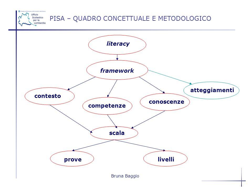 Bruna Baggio PISA – QUADRO CONCETTUALE E METODOLOGICO literacy framework contesto competenze conoscenze atteggiamenti livelli scala prove