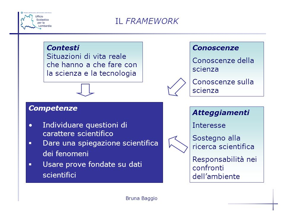 Bruna Baggio Contesti Situazioni di vita reale che hanno a che fare con la scienza e la tecnologia Competenze Individuare questioni di carattere scien