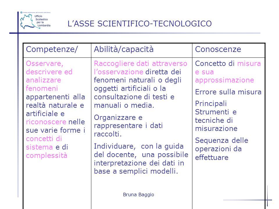 Bruna Baggio LASSE SCIENTIFICO-TECNOLOGICO Competenze/Abilità/capacitàConoscenze Osservare, descrivere ed analizzare fenomeni appartenenti alla realtà