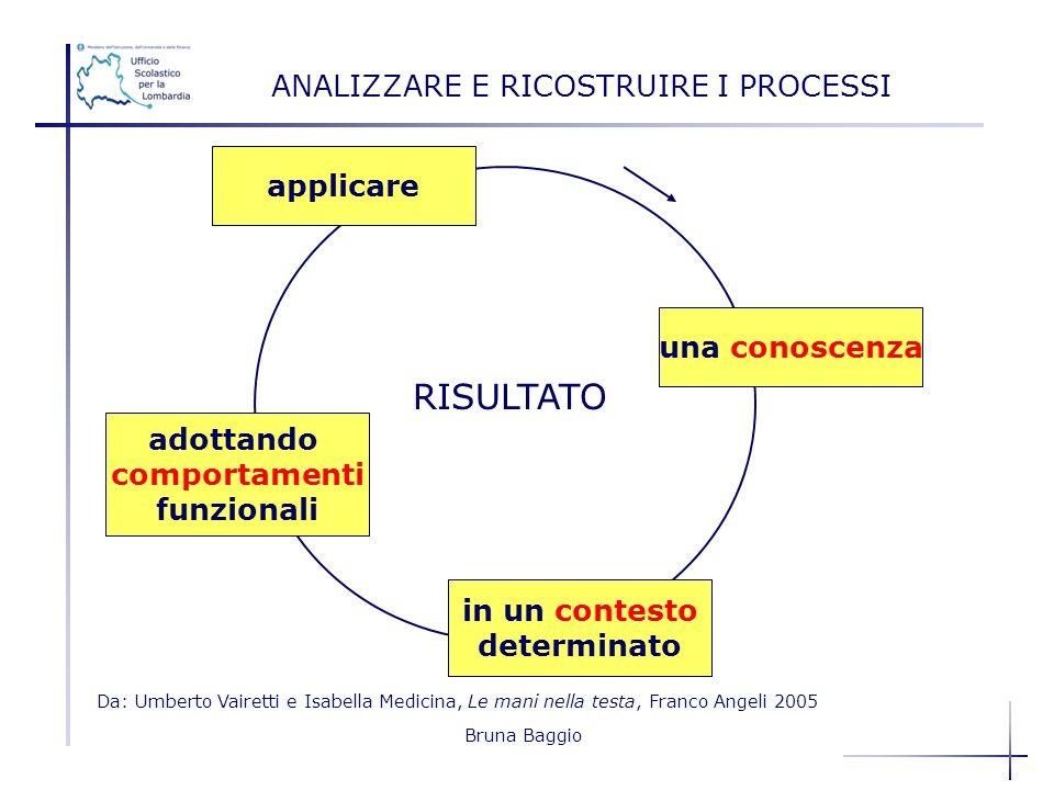 Bruna Baggio applicare adottando comportamenti funzionali in un contesto determinato una conoscenza ANALIZZARE E RICOSTRUIRE I PROCESSI RISULTATO Da: