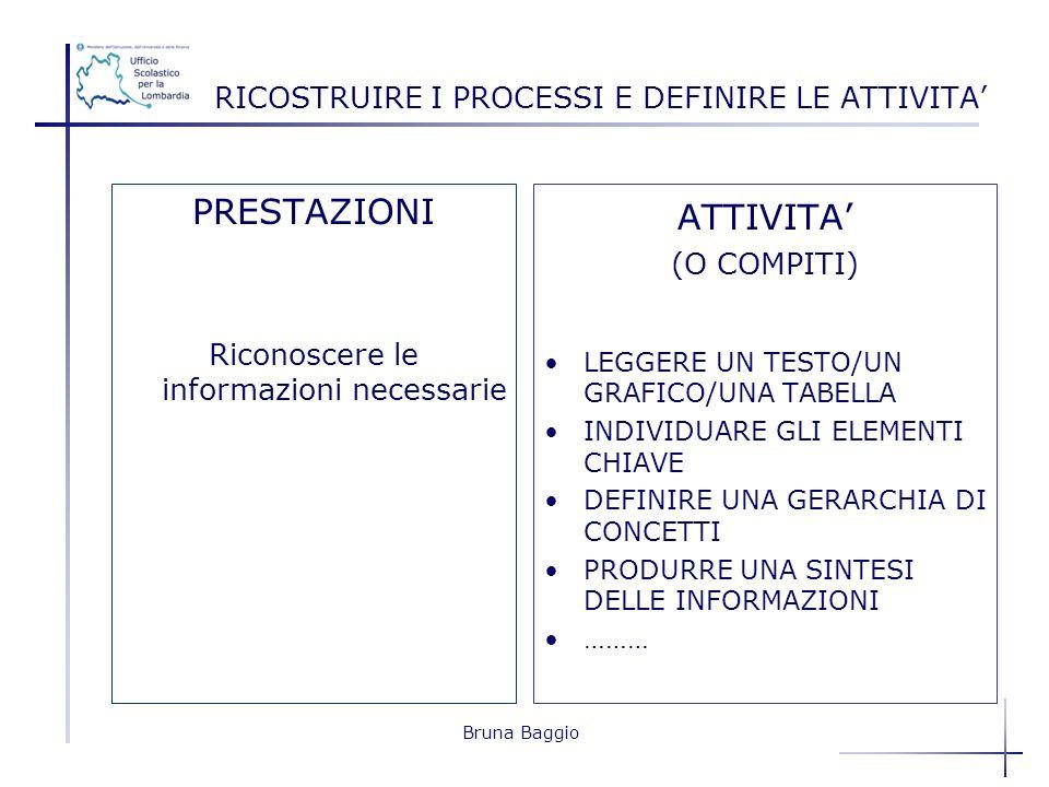 Bruna Baggio RICOSTRUIRE I PROCESSI E DEFINIRE LE ATTIVITA PRESTAZIONI Riconoscere le informazioni necessarie ATTIVITA (O COMPITI) LEGGERE UN TESTO/UN