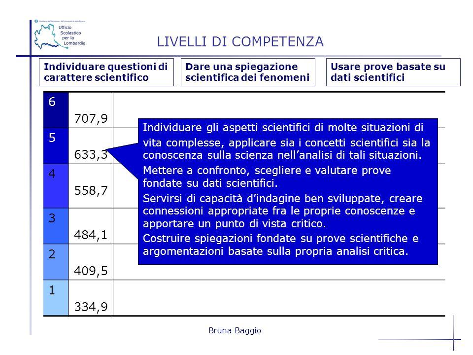 Bruna Baggio 6 707,9 5 633,3 4 558,7 3 484,1 2 409,5 1 334,9 LIVELLI DI COMPETENZA Individuare gli aspetti scientifici di molte situazioni di vita com
