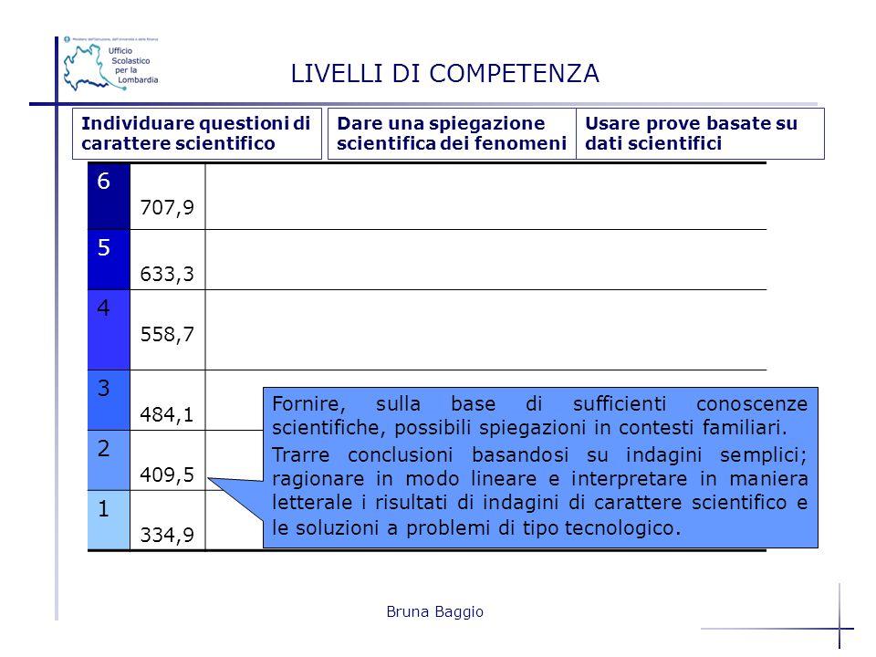 Bruna Baggio 6 707,9 5 633,3 4 558,7 3 484,1 2 409,5 1 334,9 Fornire, sulla base di sufficienti conoscenze scientifiche, possibili spiegazioni in cont