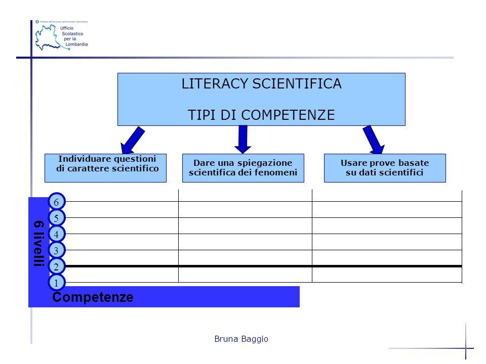 Bruna Baggio LITERACY SCIENTIFICA TIPI DI COMPETENZE 6 livelli Competenze 2 4 3 5 1 6 Individuare questioni di carattere scientifico Dare una spiegazi