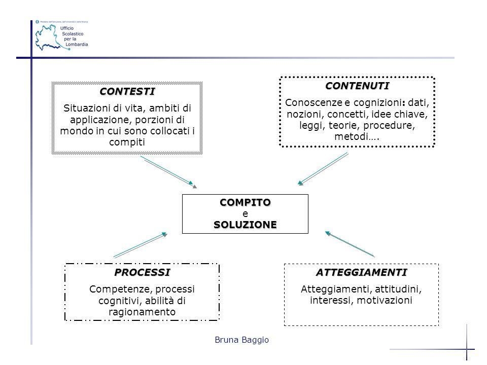 Bruna Baggio CONTENUTI Conoscenze e cognizioni: dati, nozioni, concetti, idee chiave, leggi, teorie, procedure, metodi…. CONTESTI Situazioni di vita,