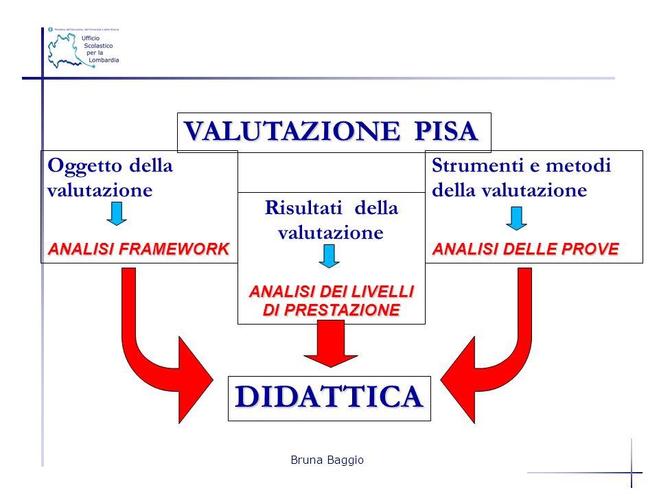 Risultati della valutazione ANALISI DEI LIVELLI DI PRESTAZIONE VALUTAZIONE PISA Oggetto della valutazione ANALISI FRAMEWORK Strumenti e metodi della v
