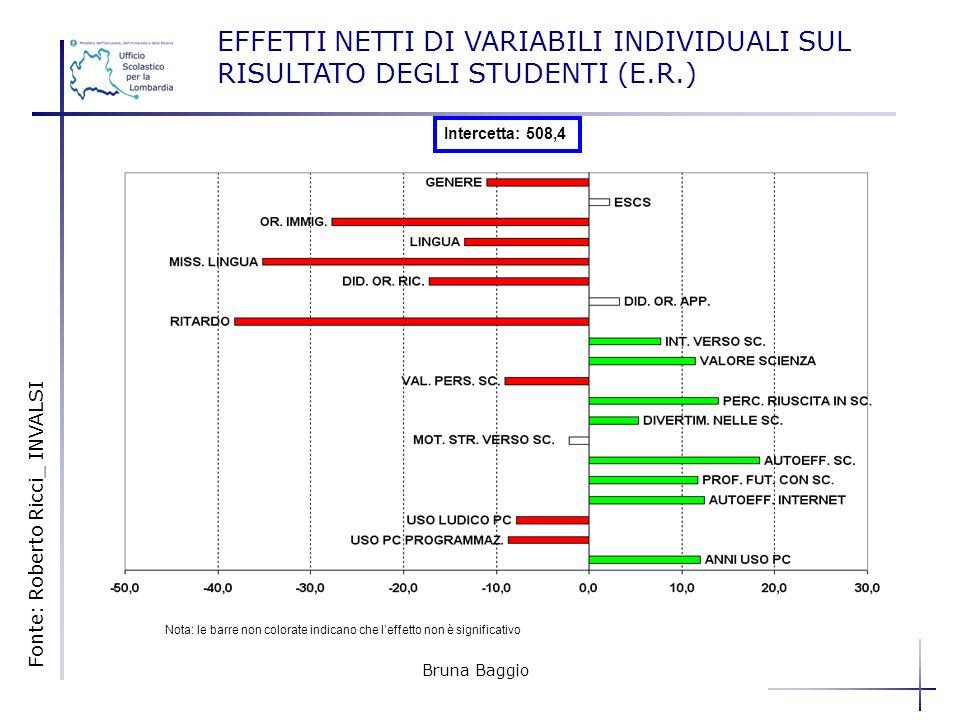 Bruna Baggio EFFETTI NETTI DI VARIABILI INDIVIDUALI SUL RISULTATO DEGLI STUDENTI (E.R.) Intercetta: 508,4 Nota: le barre non colorate indicano che lef