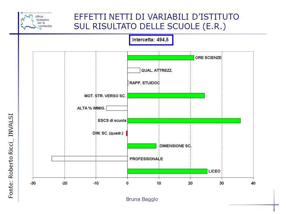 Bruna Baggio EFFETTI NETTI DI VARIABILI DISTITUTO SUL RISULTATO DELLE SCUOLE (E.R.) Intercetta: 494,5 Fonte: Roberto Ricci_ INVALSI
