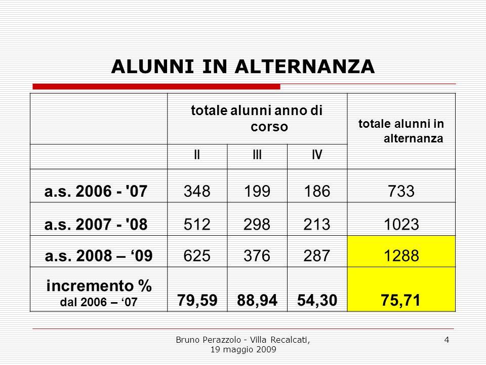 Bruno Perazzolo - Villa Recalcati, 19 maggio 2009 4 ALUNNI IN ALTERNANZA totale alunni anno di corso totale alunni in alternanza IIIIIIV a.s. 2006 - '