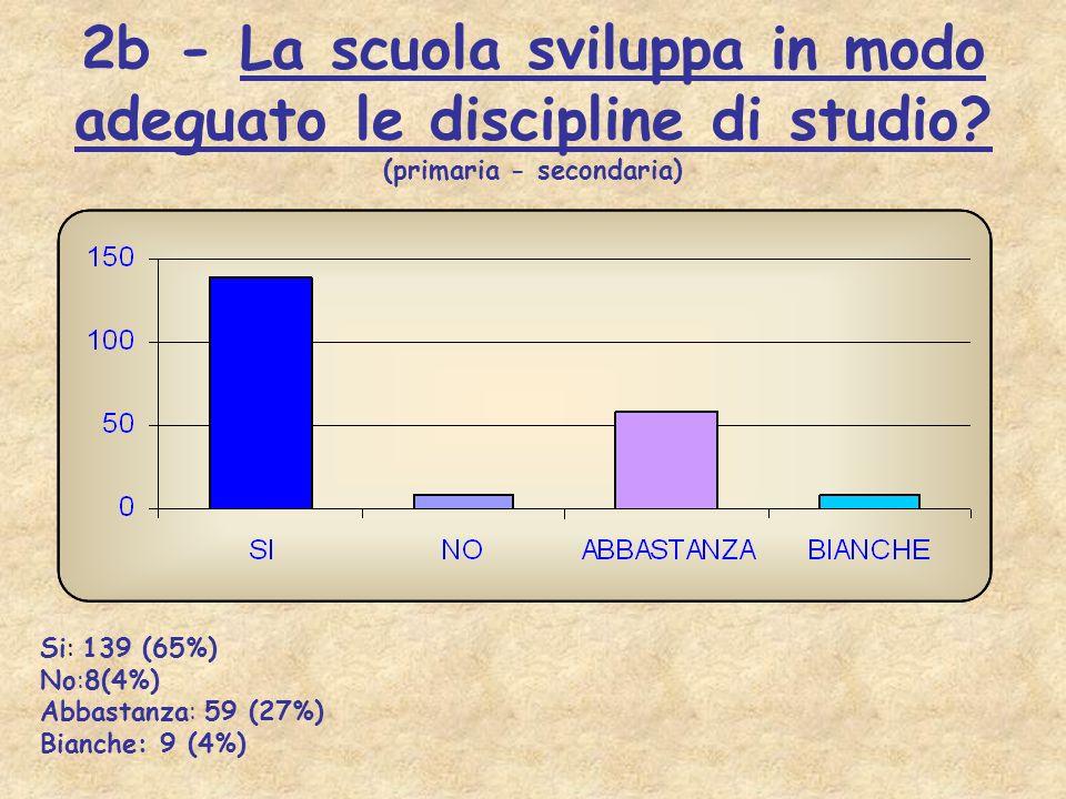 2b - La scuola sviluppa in modo adeguato le discipline di studio? (primaria - secondaria) Si: 139 (65%) No:8(4%) Abbastanza: 59 (27%) Bianche: 9 (4%)