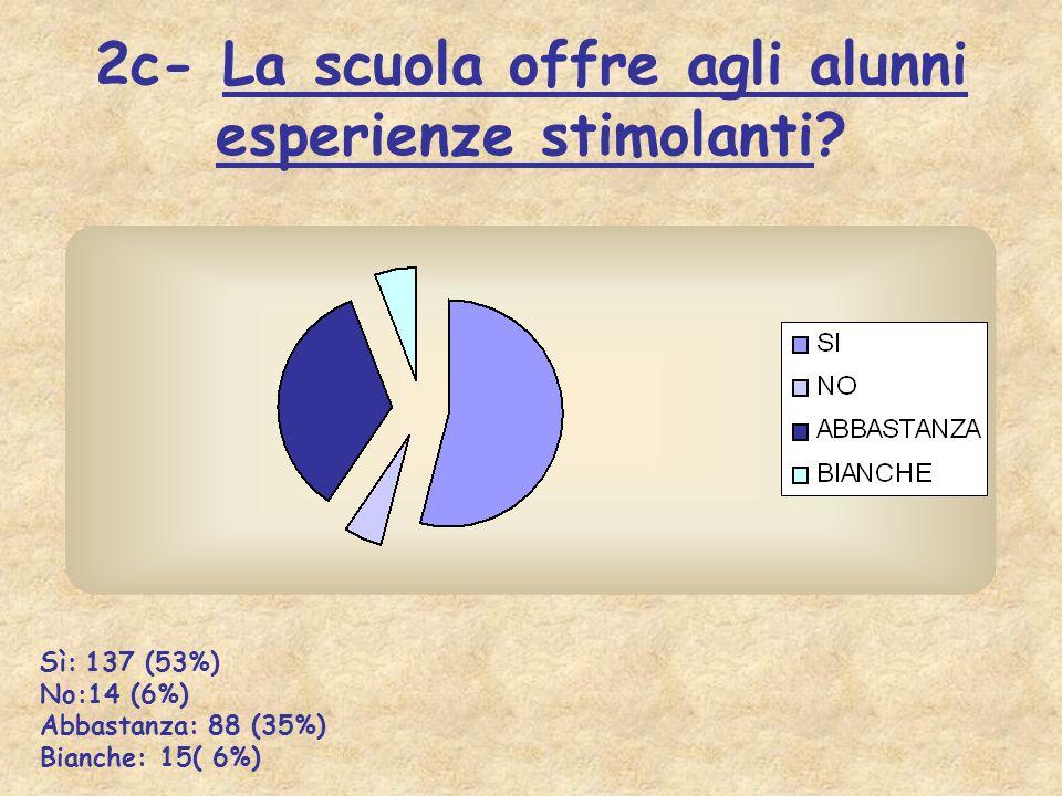 2c- La scuola offre agli alunni esperienze stimolanti? Sì: 137 (53%) No:14 (6%) Abbastanza: 88 (35%) Bianche: 15( 6%)