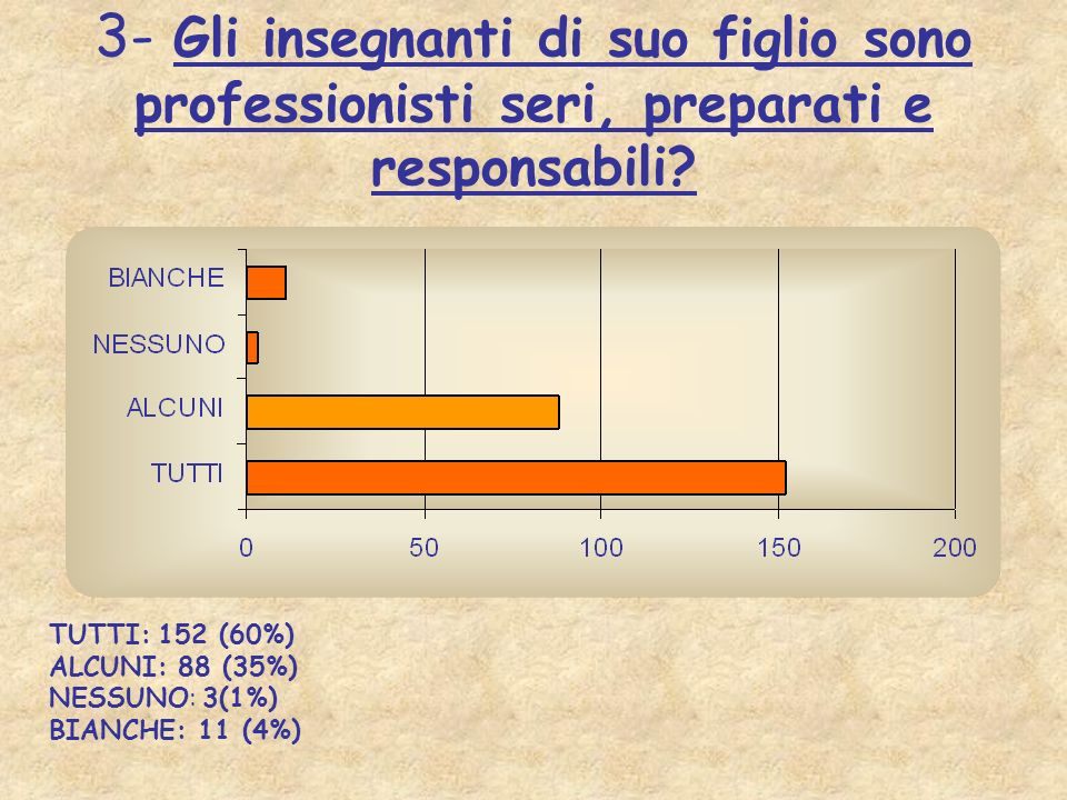 3- Gli insegnanti di suo figlio sono professionisti seri, preparati e responsabili? TUTTI: 152 (60%) ALCUNI: 88 (35%) NESSUNO: 3(1%) BIANCHE: 11 (4%)