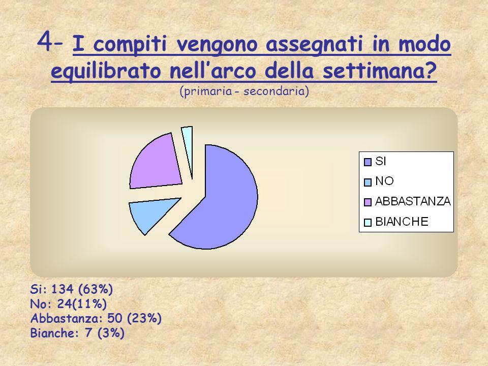 4- I compiti vengono assegnati in modo equilibrato nellarco della settimana? (primaria - secondaria) Si: 134 (63%) No: 24(11%) Abbastanza: 50 (23%) Bi