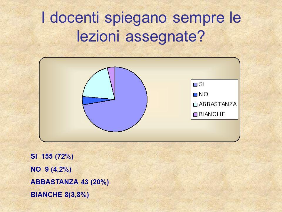 I docenti spiegano sempre le lezioni assegnate? SI 155 (72%) NO 9 (4,2%) ABBASTANZA 43 (20%) BIANCHE 8(3,8%)