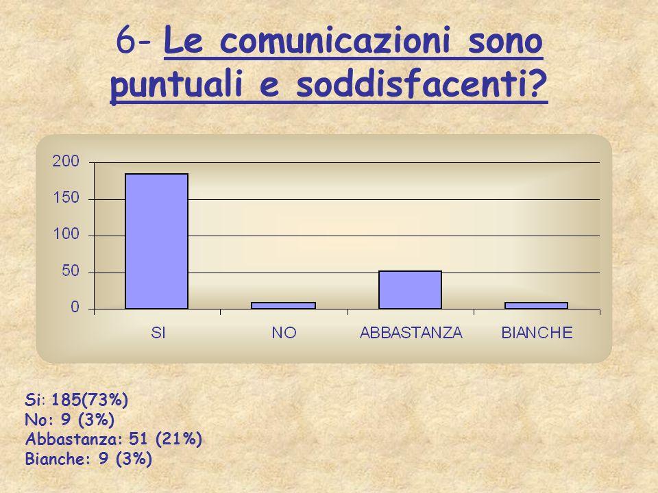6- Le comunicazioni sono puntuali e soddisfacenti? Si: 185(73%) No: 9 (3%) Abbastanza: 51 (21%) Bianche: 9 (3%)