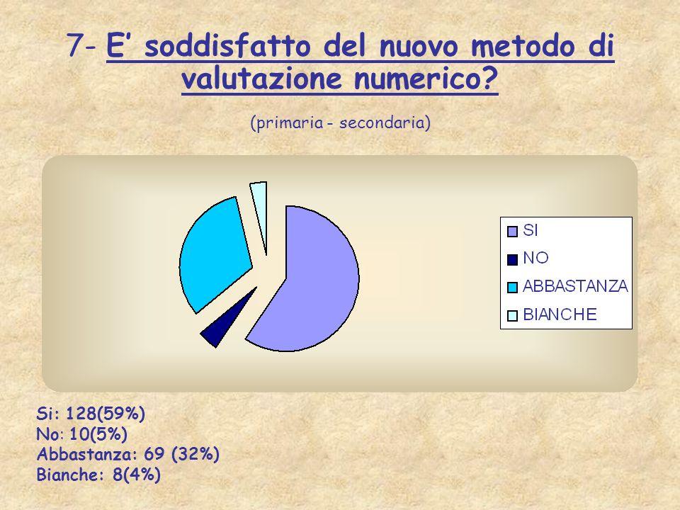 7- E soddisfatto del nuovo metodo di valutazione numerico? (primaria - secondaria) Si: 128(59%) No: 10(5%) Abbastanza: 69 (32%) Bianche: 8(4%)