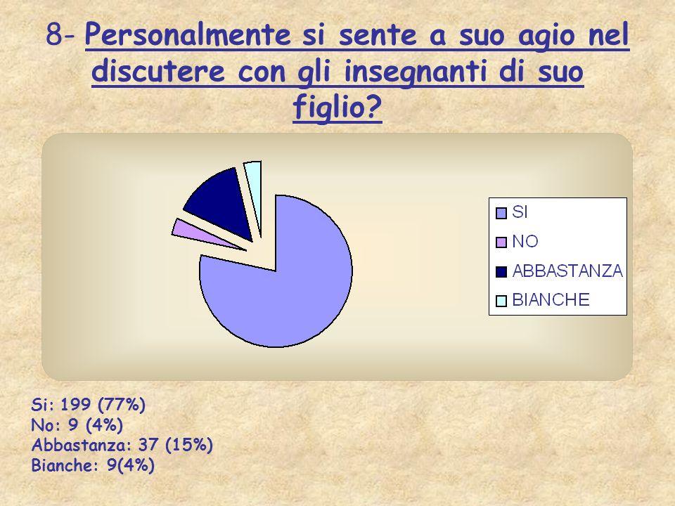 8- Personalmente si sente a suo agio nel discutere con gli insegnanti di suo figlio? Si: 199 (77%) No: 9 (4%) Abbastanza: 37 (15%) Bianche: 9(4%)