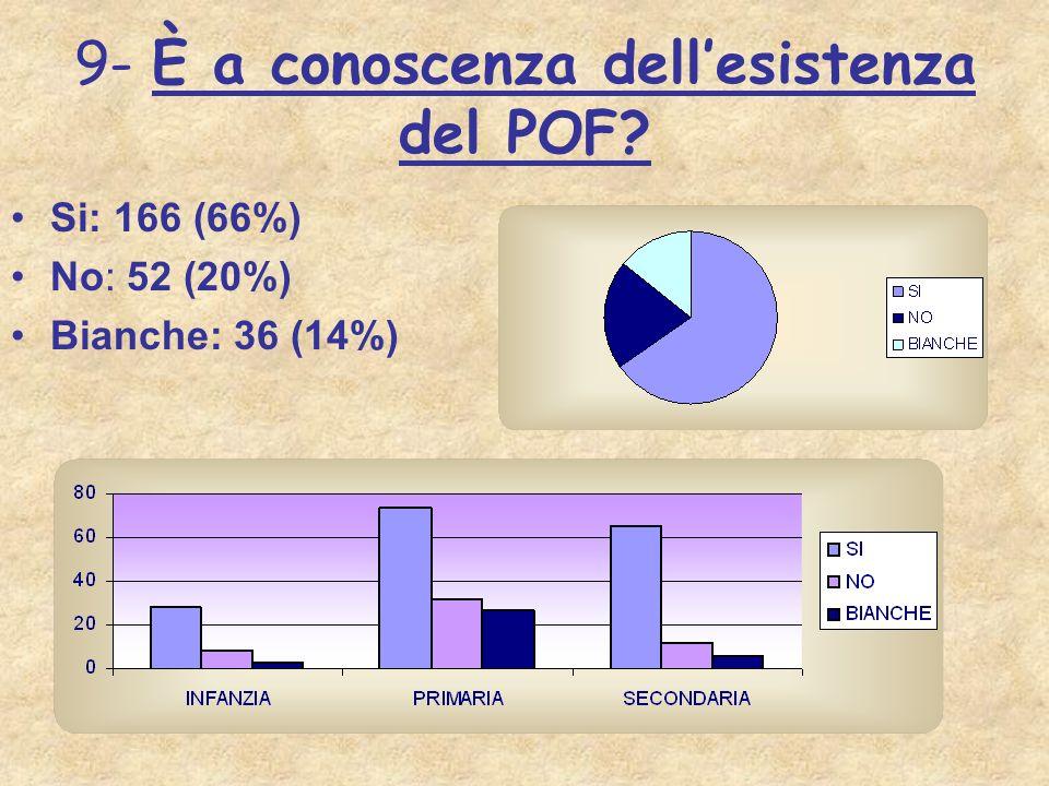 9- È a conoscenza dellesistenza del POF? Si: 166 (66%) No: 52 (20%) Bianche: 36 (14%)
