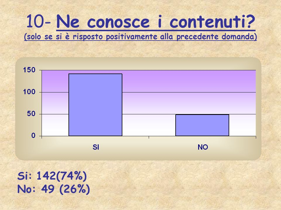 10- Ne conosce i contenuti? (solo se si è risposto positivamente alla precedente domanda) Si: 142(74%) No: 49 (26%)