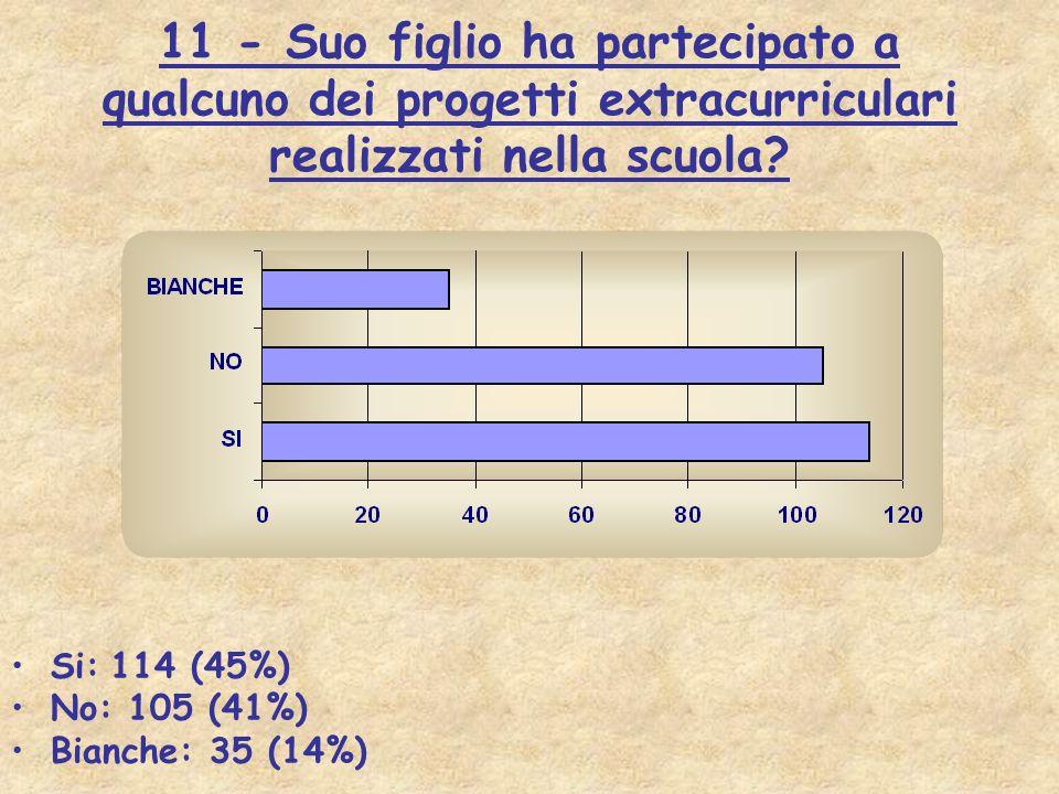 11 - Suo figlio ha partecipato a qualcuno dei progetti extracurriculari realizzati nella scuola? Si: 114 (45%) No: 105 (41%) Bianche: 35 (14%)