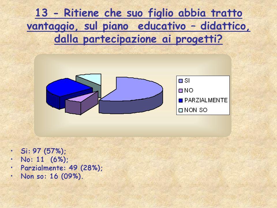 13 - Ritiene che suo figlio abbia tratto vantaggio, sul piano educativo – didattico, dalla partecipazione ai progetti? Si: 97 (57%); No: 11 (6%); Parz