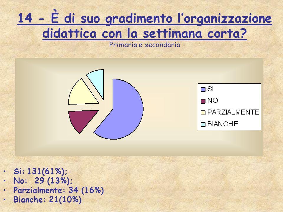 14 - È di suo gradimento lorganizzazione didattica con la settimana corta? Primaria e secondaria Si: 131(61%); No: 29 (13%); Parzialmente: 34 (16%) Bi