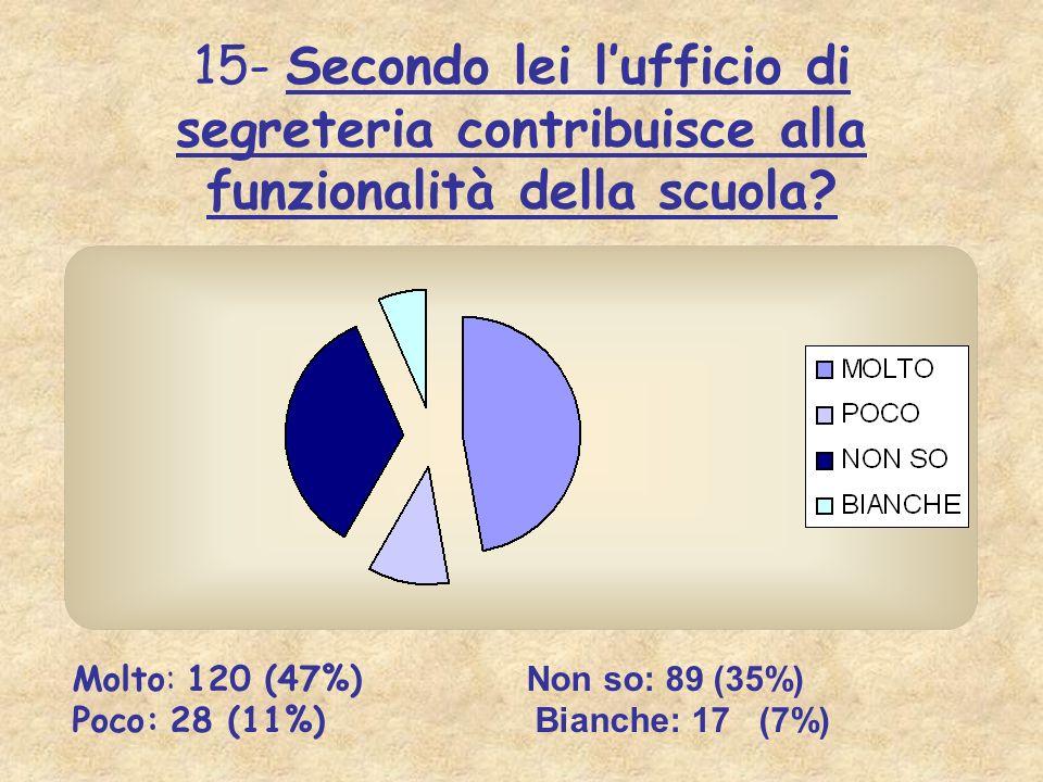 15- Secondo lei lufficio di segreteria contribuisce alla funzionalità della scuola? Molto: 120 (47%) Non so: 89 (35%) Poco: 28 (11%) Bianche: 17 (7%)
