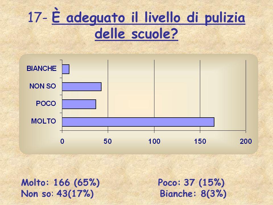 17- È adeguato il livello di pulizia delle scuole? Molto: 166 (65%) Poco: 37 (15%) Non so: 43(17%) Bianche: 8(3%)