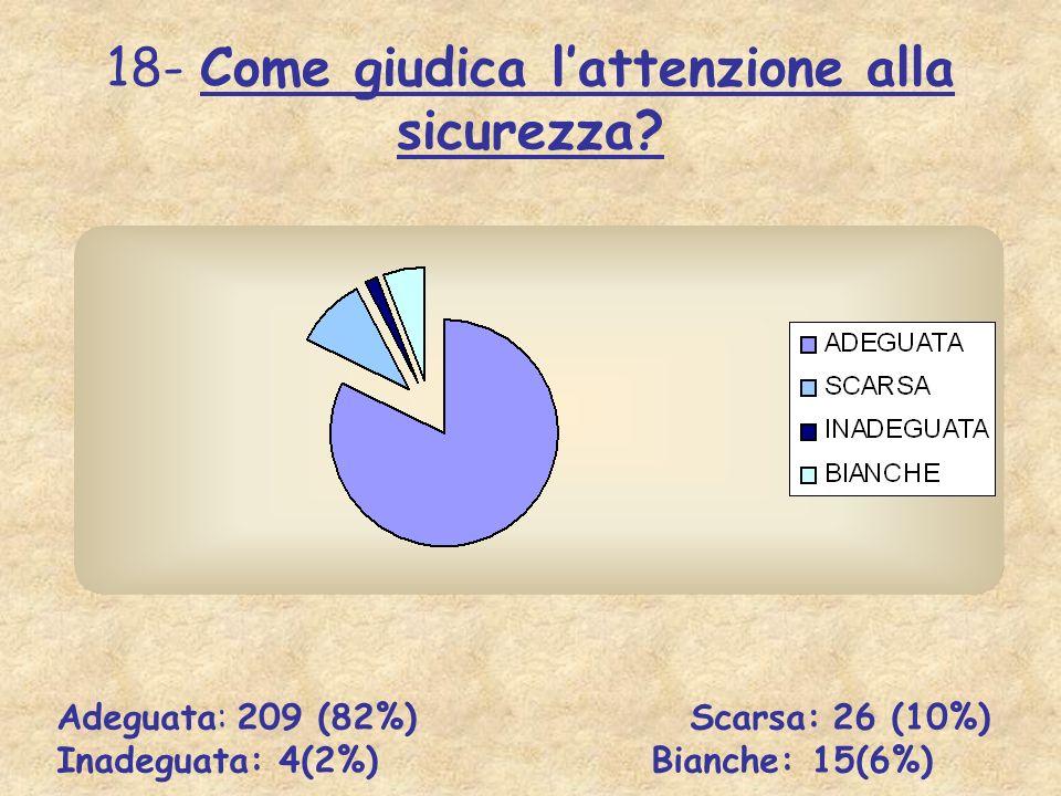 18- Come giudica lattenzione alla sicurezza? Adeguata: 209 (82%) Scarsa: 26 (10%) Inadeguata: 4(2%) Bianche: 15(6%)