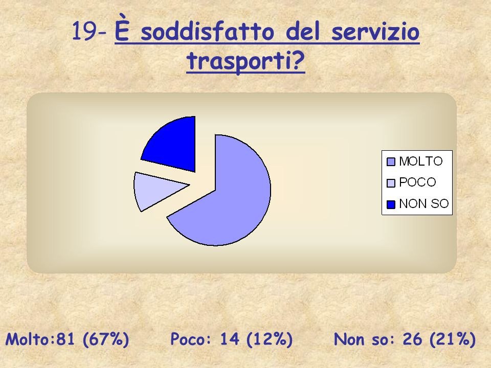 19- È soddisfatto del servizio trasporti? Molto:81 (67%) Poco: 14 (12%) Non so: 26 (21%)