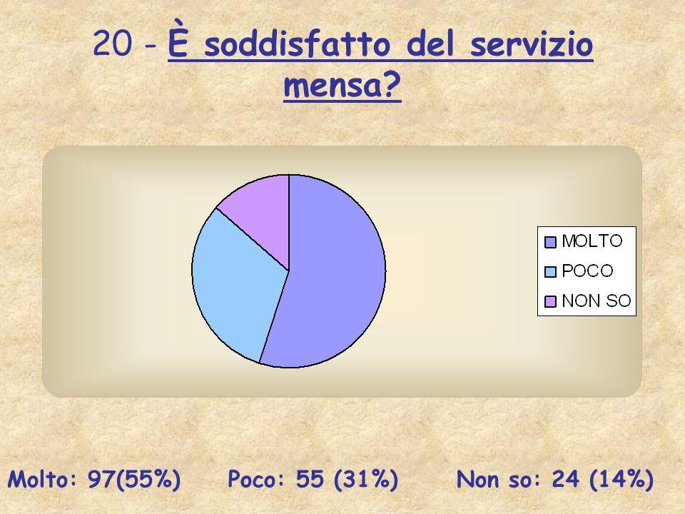 20 - È soddisfatto del servizio mensa? Molto: 97(55%) Poco: 55 (31%) Non so: 24 (14%)