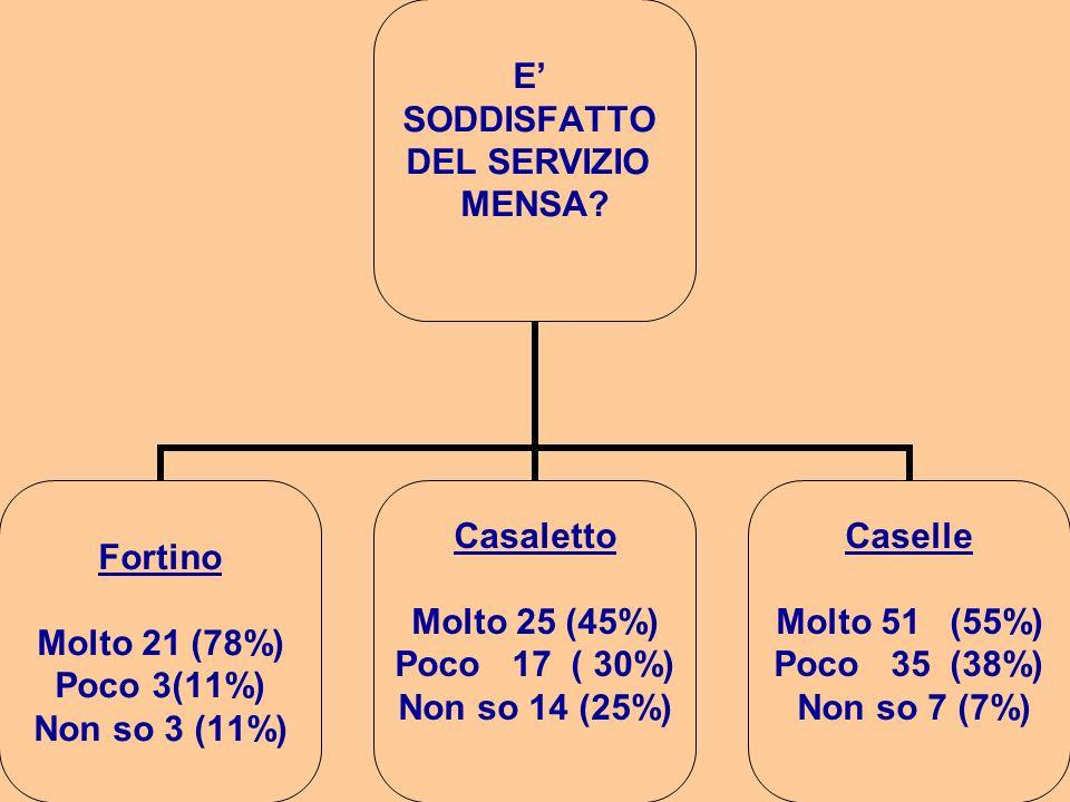 E SODDISFATTO DEL SERVIZIO MENSA? Fortino Molto 21 (78%) Poco 3(11%) Non so 3 (11%) Casaletto Molto 25 (45%) Poco 17 ( 30%) Non so 14 (25%) Caselle Mo
