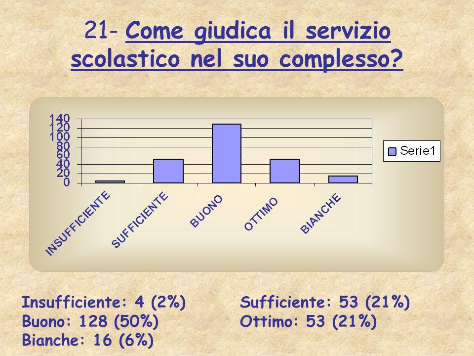 21- Come giudica il servizio scolastico nel suo complesso? Insufficiente: 4 (2%) Sufficiente: 53 (21%) Buono: 128 (50%) Ottimo: 53 (21%) Bianche: 16 (