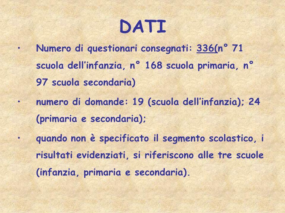 DATI Numero di questionari consegnati: 336(n° 71 scuola dellinfanzia, n° 168 scuola primaria, n° 97 scuola secondaria) numero di domande: 19 (scuola d