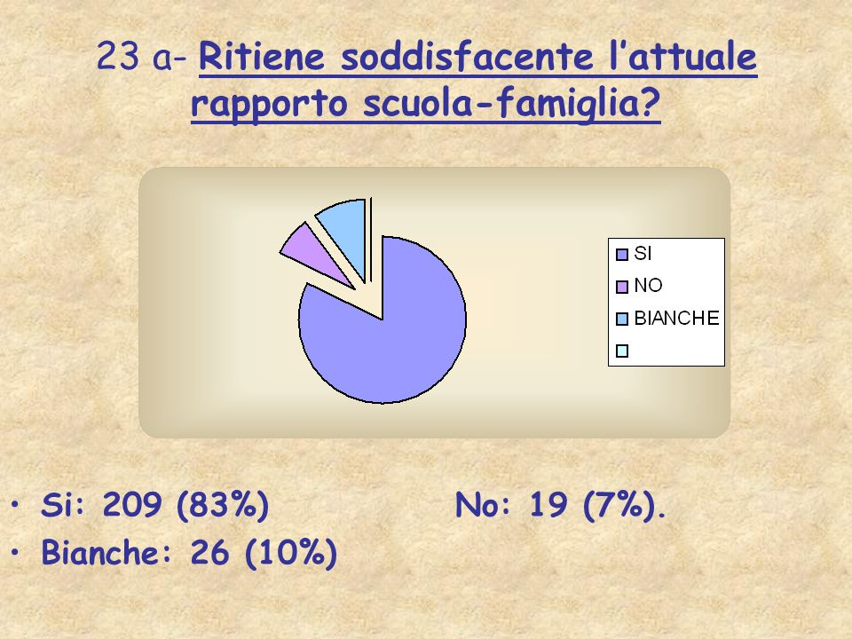 23 a- Ritiene soddisfacente lattuale rapporto scuola-famiglia? Si: 209 (83%) No: 19 (7%). Bianche: 26 (10%)