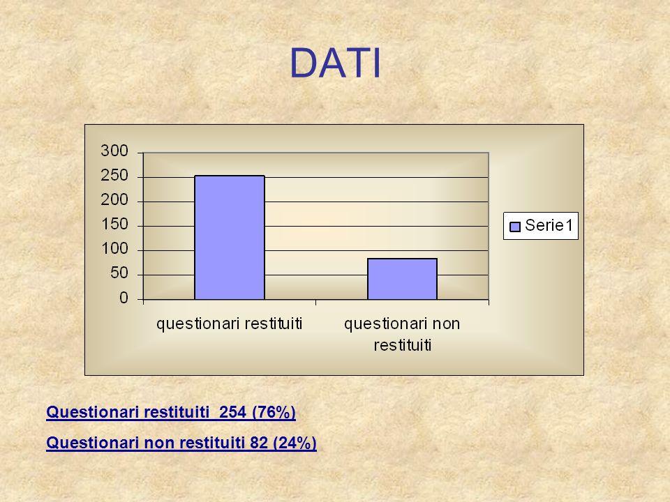 DATI Questionari restituiti 254 (76%) Questionari non restituiti 82 (24%)