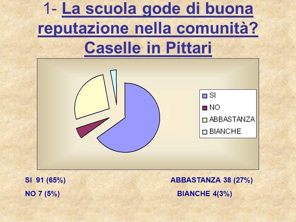 1- La scuola gode di buona reputazione nella comunità? Caselle in Pittari SI 91 (65%) ABBASTANZA 38 (27%) NO 7 (5%) BIANCHE 4(3%)