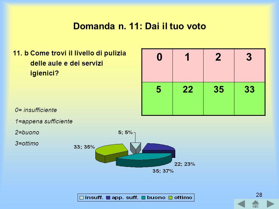 27 Domanda n. 11: Dai il tuo voto 11.a Come valuti la cortesia e la disponibilità del personale non docente? 0= insufficiente 1=appena sufficiente 2=b