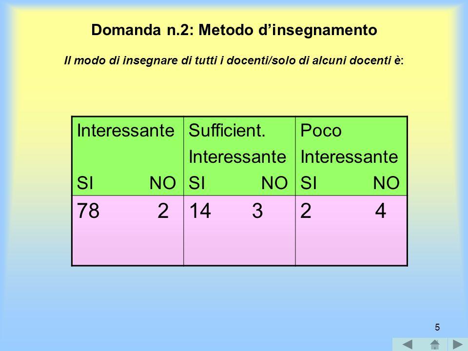 5 Domanda n.2: Metodo dinsegnamento Il modo di insegnare di tutti i docenti/solo di alcuni docenti è: Interessante SI NO Sufficient.