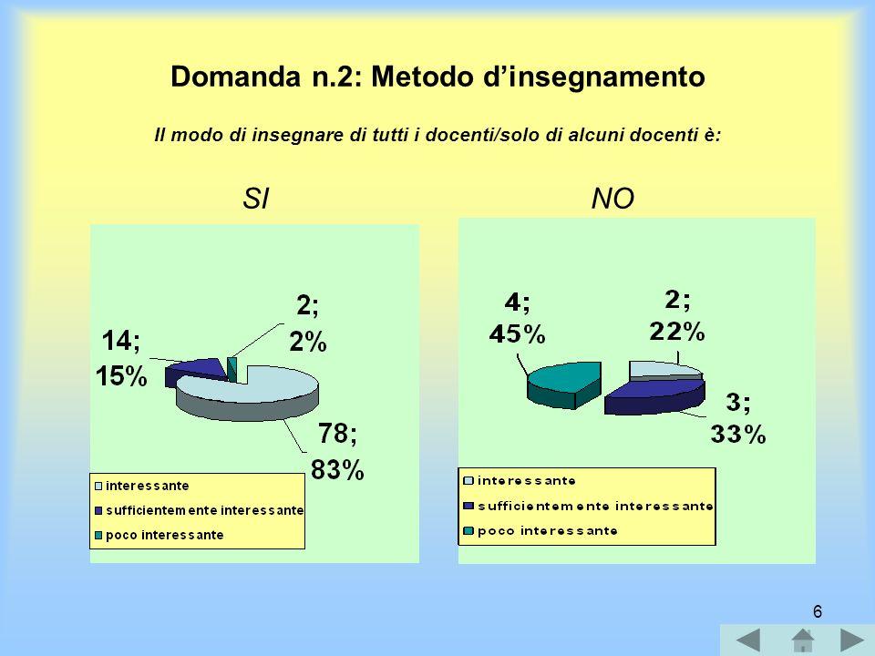 6 Domanda n.2: Metodo dinsegnamento Il modo di insegnare di tutti i docenti/solo di alcuni docenti è: SI NO