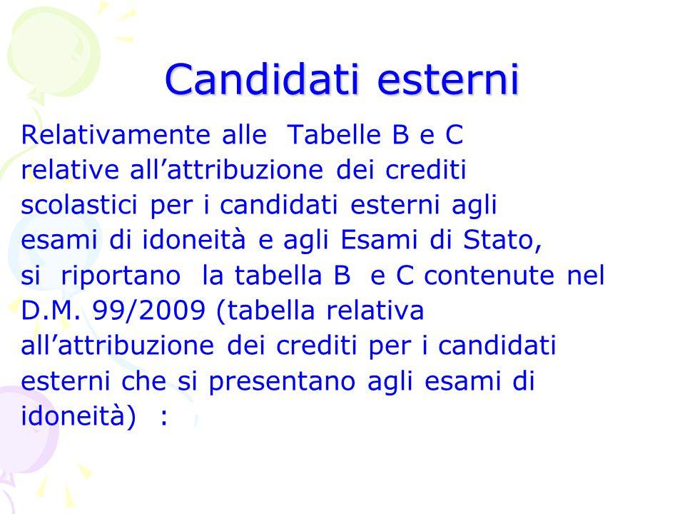 Candidati esterni Relativamente alle Tabelle B e C relative allattribuzione dei crediti scolastici per i candidati esterni agli esami di idoneità e ag