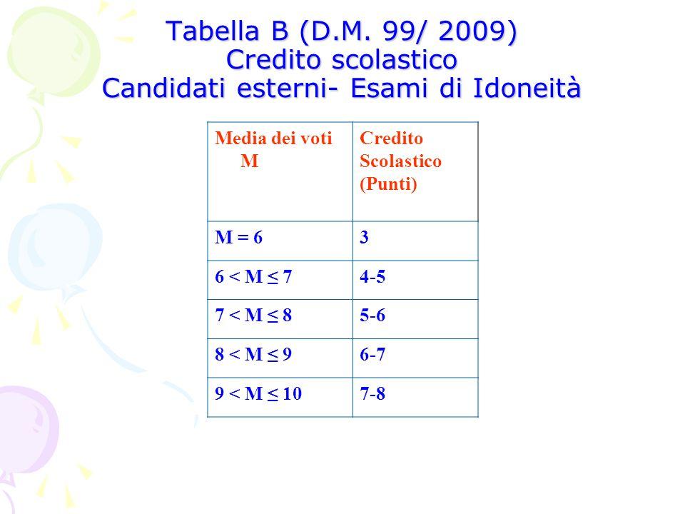 Tabella B (D.M. 99/ 2009) Credito scolastico Candidati esterni- Esami di Idoneità Media dei voti M Credito Scolastico (Punti) M = 63 6 < M 74-5 7 < M