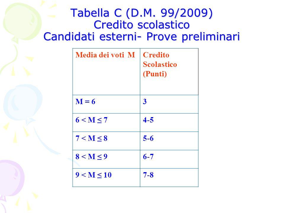 Tabella C (D.M. 99/2009) Credito scolastico Candidati esterni- Prove preliminari Media dei voti MCredito Scolastico (Punti) M = 63 6 < M 74-5 7 < M 85