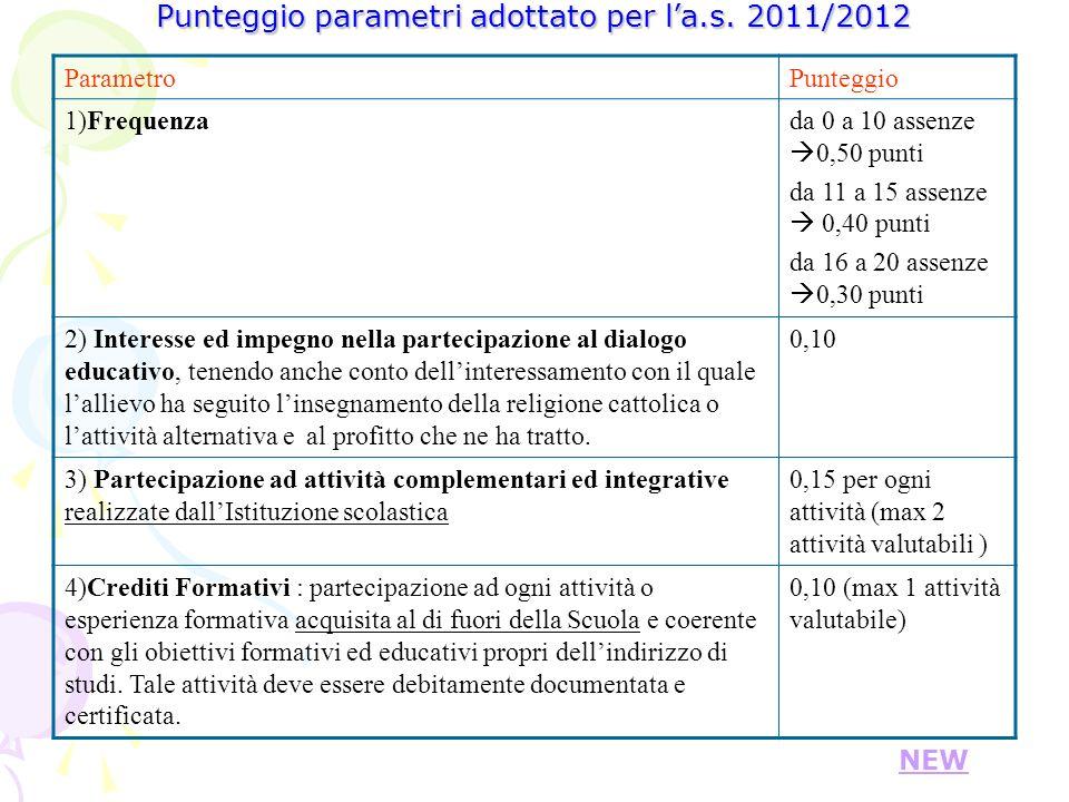 Punteggio parametri adottato per la.s. 2011/2012 ParametroPunteggio 1)Frequenzada 0 a 10 assenze 0,50 punti da 11 a 15 assenze 0,40 punti da 16 a 20 a