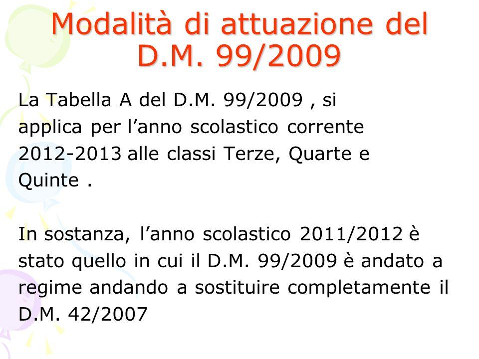 Modalità di attuazione del D.M. 99/2009 La Tabella A del D.M. 99/2009, si applica per lanno scolastico corrente 2012-2013 alle classi Terze, Quarte e