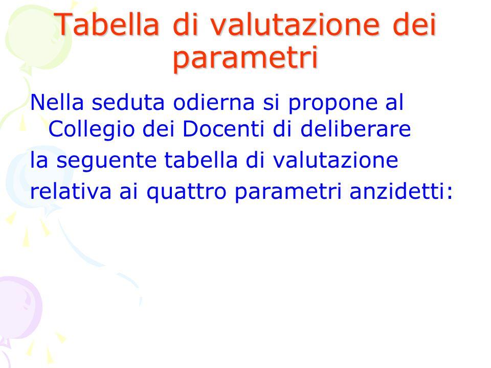 Tabella di valutazione dei parametri Nella seduta odierna si propone al Collegio dei Docenti di deliberare la seguente tabella di valutazione relativa