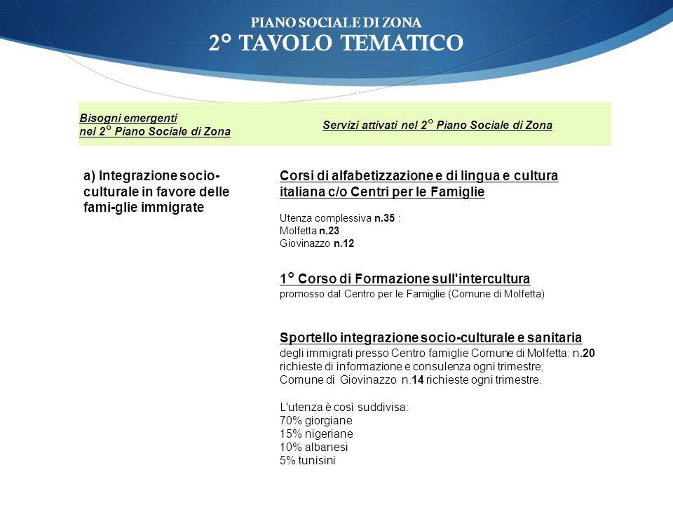 PIANO SOCIALE DI ZONA 2° TAVOLO TEMATICO Bisogni emergenti nel 2° Piano Sociale di Zona Servizi attivati nel 2° Piano Sociale di Zona a) Integrazione