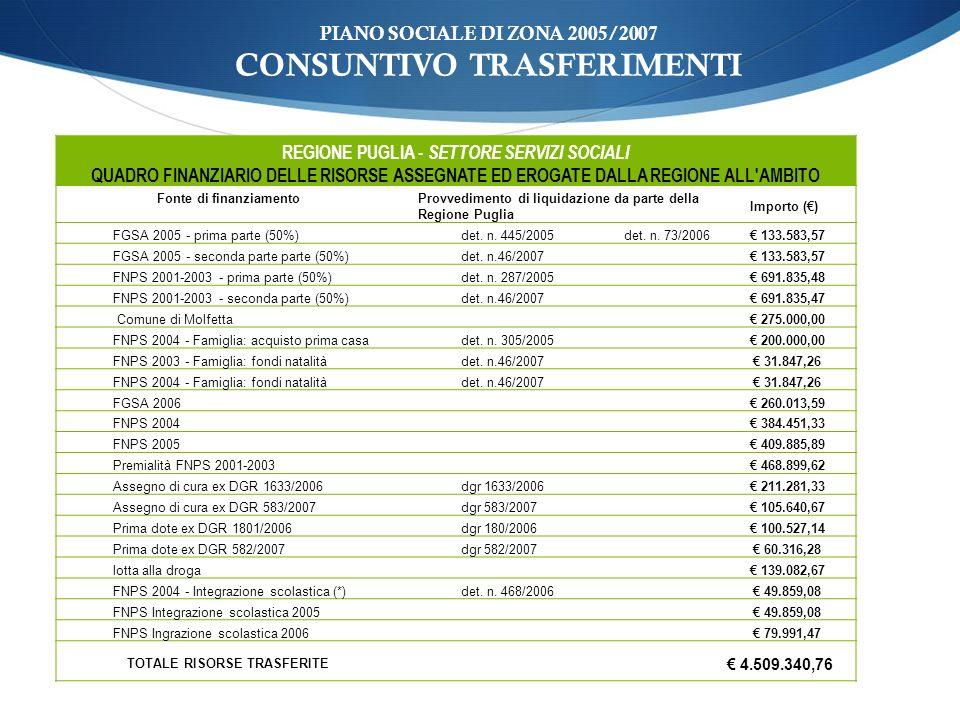 PIANO SOCIALE DI ZONA 2005/2007 CONSUNTIVO TRASFERIMENTI REGIONE PUGLIA - SETTORE SERVIZI SOCIALI QUADRO FINANZIARIO DELLE RISORSE ASSEGNATE ED EROGATE DALLA REGIONE ALL AMBITO Fonte di finanziamento Provvedimento di liquidazione da parte della Regione Puglia Importo () FGSA 2005 - prima parte (50%)det.