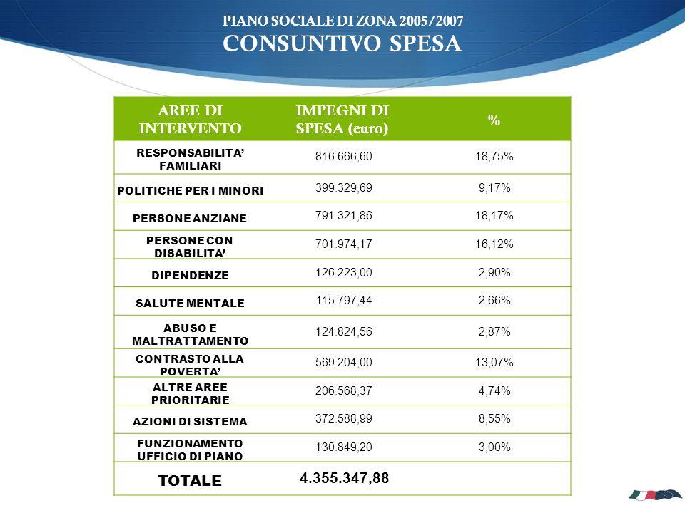 PIANO SOCIALE DI ZONA 2005/2007 CONSUNTIVO SPESA AREE DI INTERVENTO IMPEGNI DI SPESA (euro) % RESPONSABILITA FAMILIARI 816.666,6018,75% POLITICHE PER I MINORI 399.329,699,17% PERSONE ANZIANE 791.321,8618,17% PERSONE CON DISABILITA 701.974,1716,12% DIPENDENZE 126.223,002,90% SALUTE MENTALE 115.797,442,66% ABUSO E MALTRATTAMENTO 124.824,562,87% CONTRASTO ALLA POVERTA 569.204,0013,07% ALTRE AREE PRIORITARIE 206.568,374,74% AZIONI DI SISTEMA 372.588,998,55% FUNZIONAMENTO UFFICIO DI PIANO 130.849,203,00% TOTALE 4.355.347,88